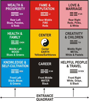 Finding your wealth corner with the bagua