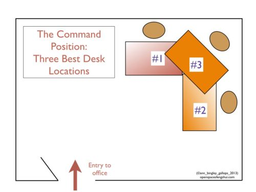 Command Position for Office Desk